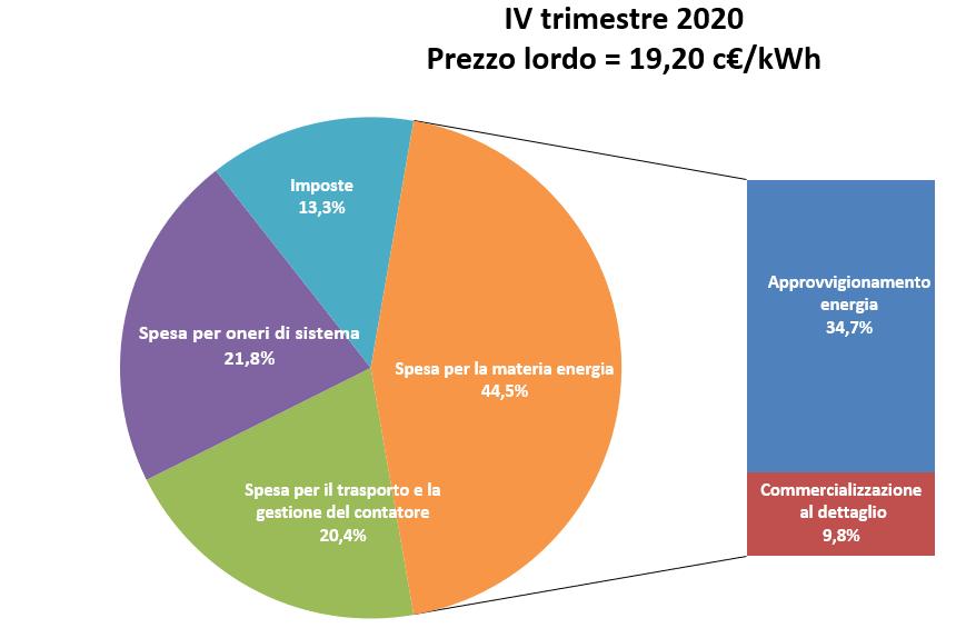 Composizione percentuale del costo energia kwh per un consumatore domestico tipo