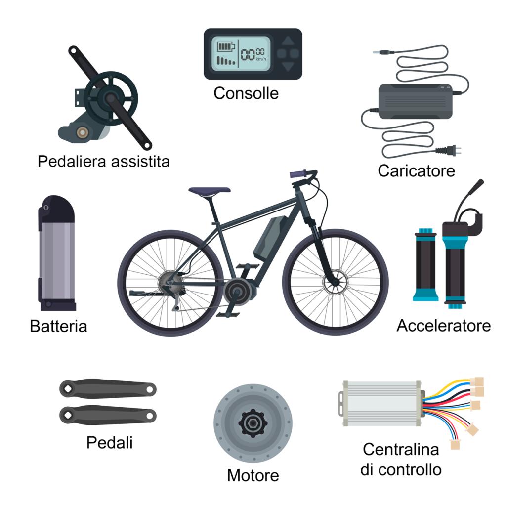 struttura bici elettrica e-bike