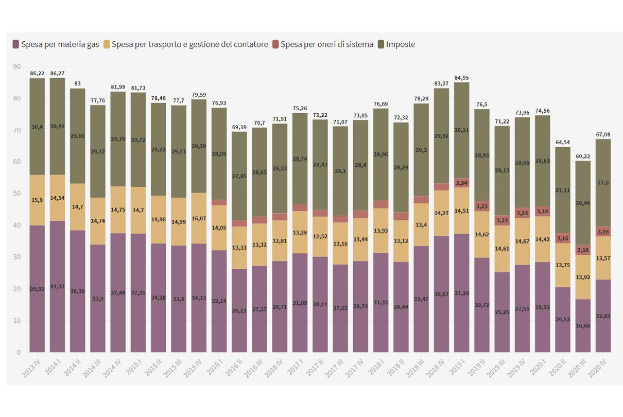 costo luce e gas 2013 2020