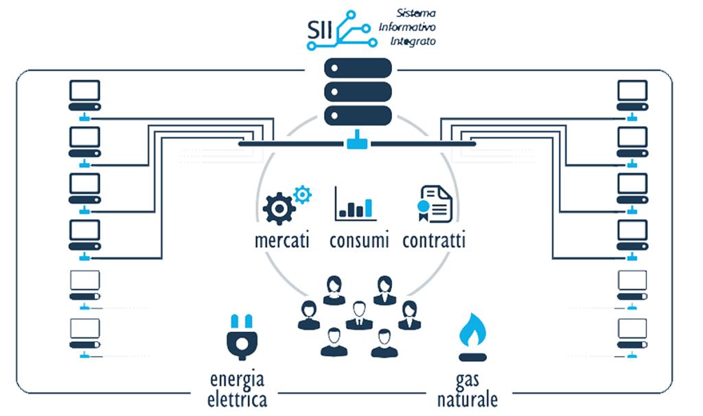 infografica sistema informativo integrato Portale SII